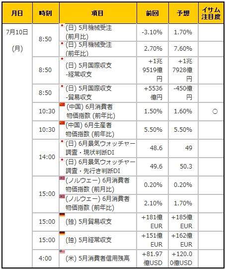 経済指標20170710