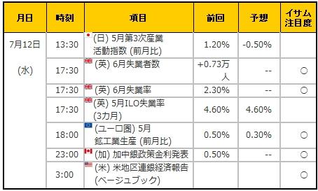 経済指標20170712