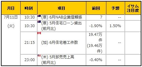 経済指標20170711