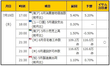 経済指標20170719