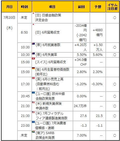 経済指標20170720