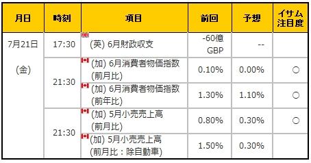 経済指標20170721