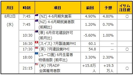 経済指標20170802