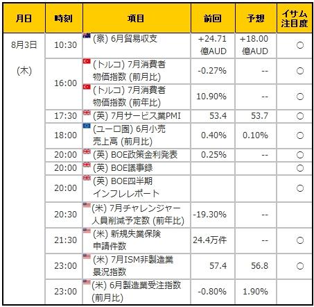 経済指標20170803