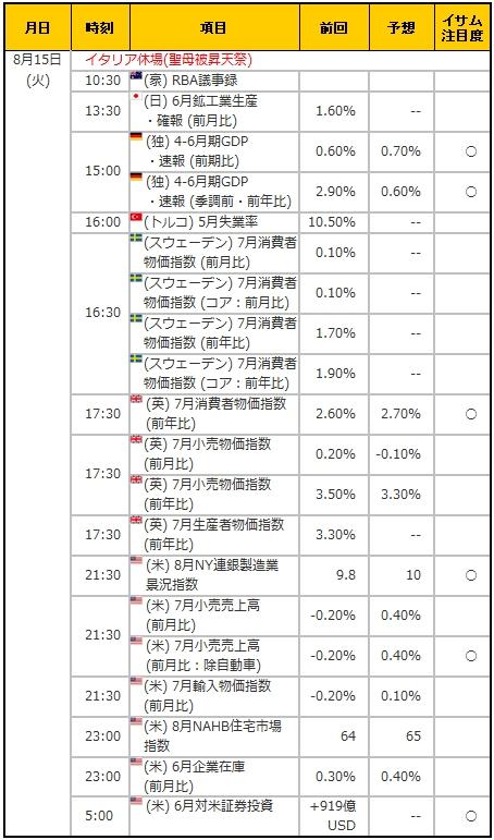 経済指標20170815