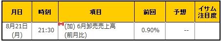 経済指標20170821