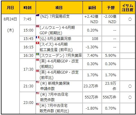 経済指標20170824