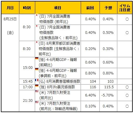 経済指標20170825