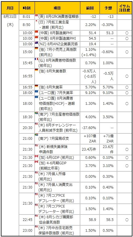 経済指標20170831