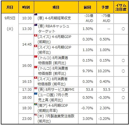 経済指標20170905
