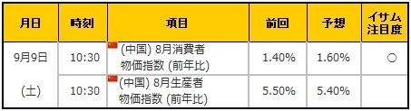 経済指標20170909