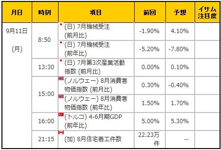 経済指標20170911