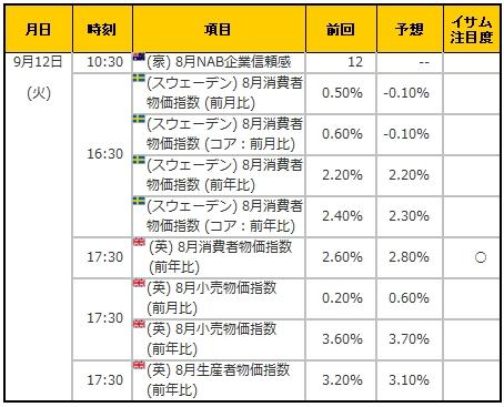 経済指標20170912