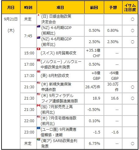 経済指標20170921