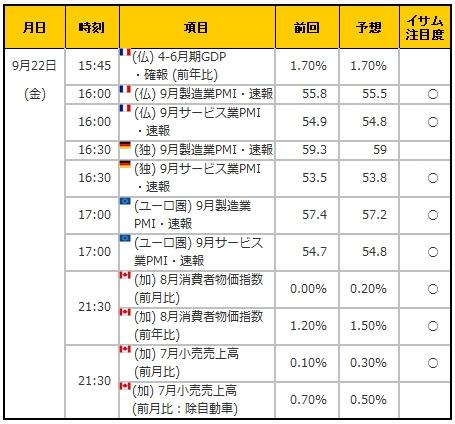 経済指標20170922