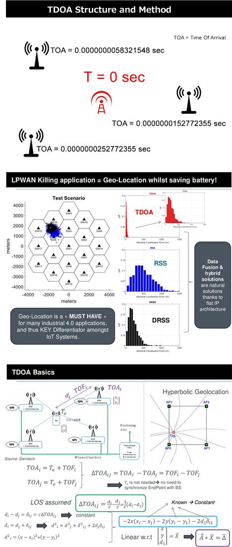 衛星GPS(GNSS)からLoRaWANによるTDoAへの移行 - SEO対策にJoomla