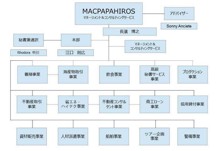 papahirotree