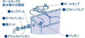 給水管の分解