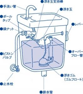 タンクの構造