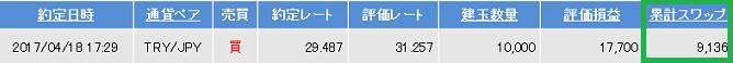 トルコリラ円0803