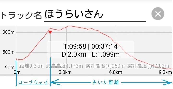 22 蓬莱山 高度図