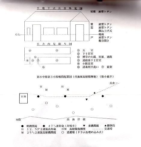 6 半地下式兵舎外見図