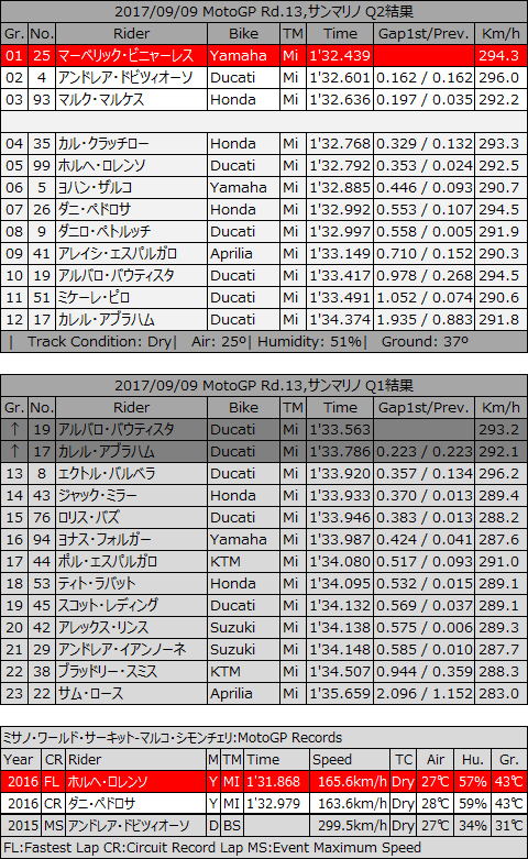 20170909_motoGP_rd13_sanmarino_Q2andQ1_grid.jpg