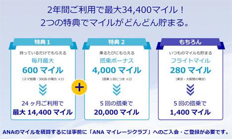 ANAはマイルが貯まるスマホ「ANA Phone」第2弾を発表、最大34,400マイル獲得!