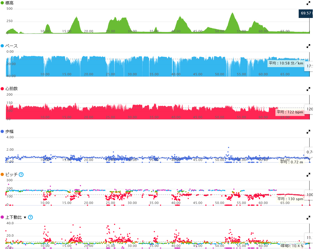 里山データ2