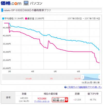 価格コム ONKYO DAP S1 値段