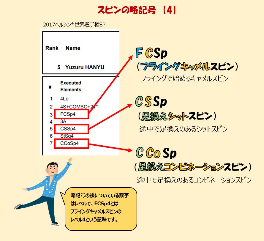 プロトコルの略記号SP