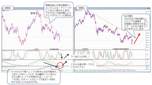 ドル円_0615_1000_1