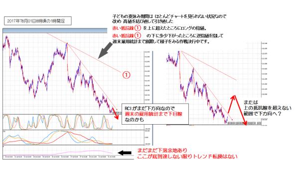 ドル円_0801_1時間足