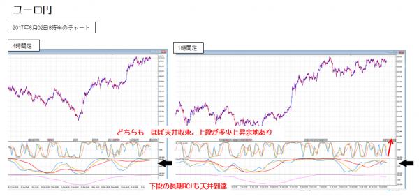 ユーロ円_0802_1