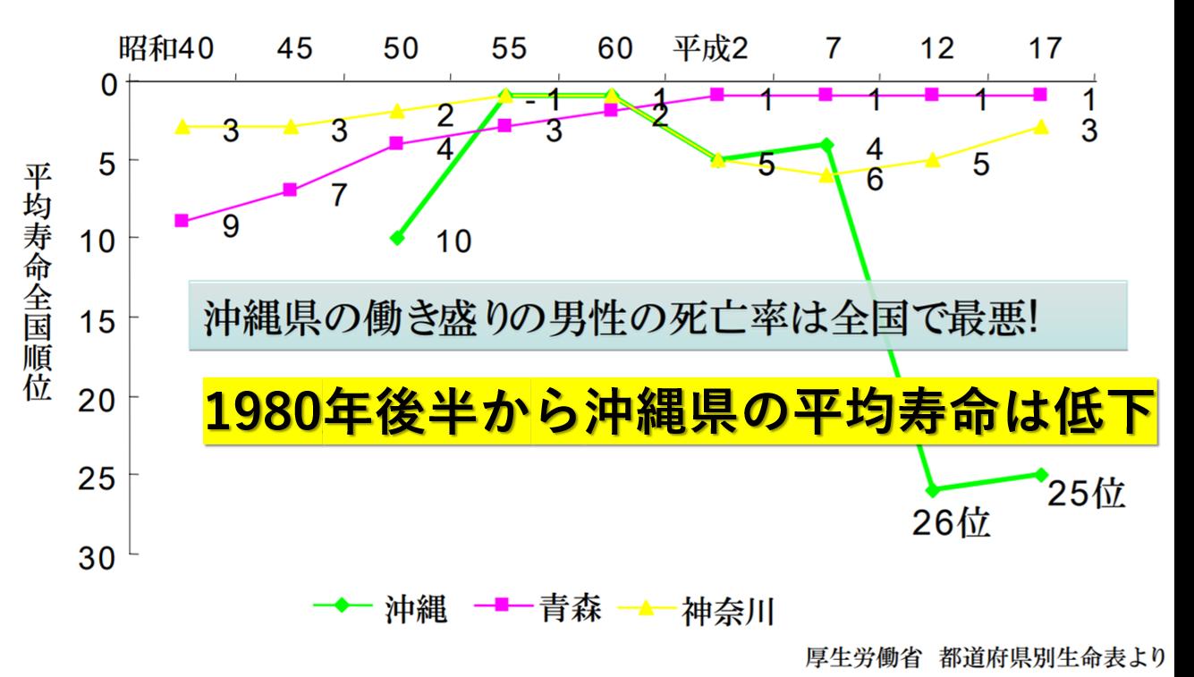 沖縄平均寿命
