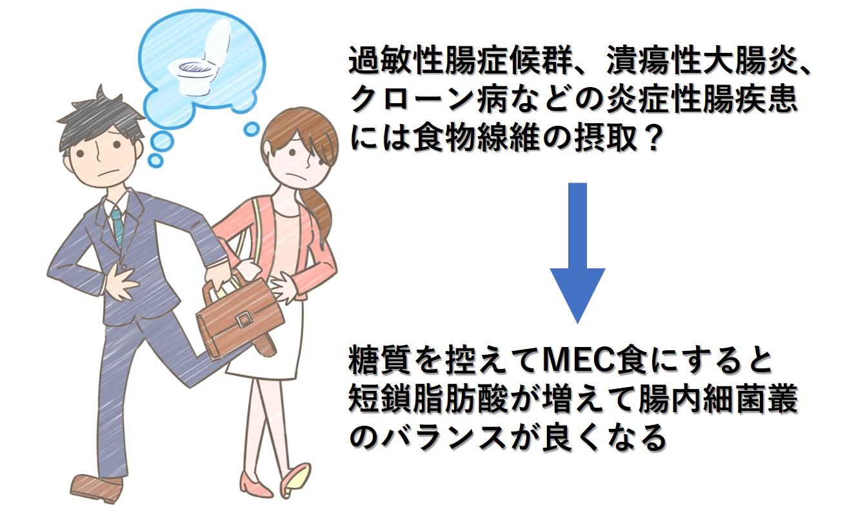 炎症性腸疾患にMEC食