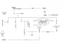 森鴎外系図