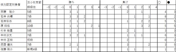 201706棋力認定会65