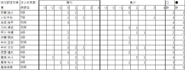 201709棋力認定会65