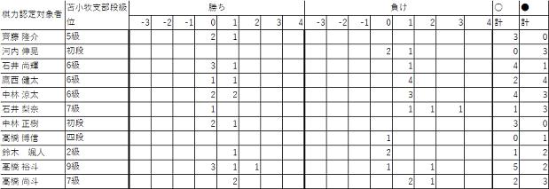 201710棋力認定会65