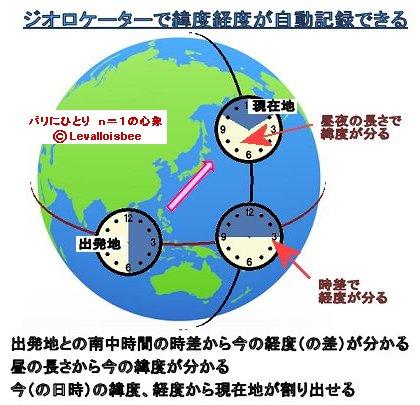 ジオロケーターの原理