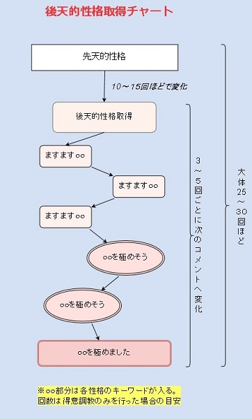 性格コメント変化チャート