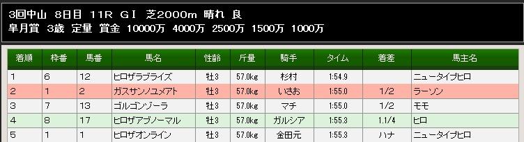 89S皐月賞結果