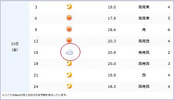 朝日岳天気