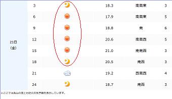 朝日岳天気②