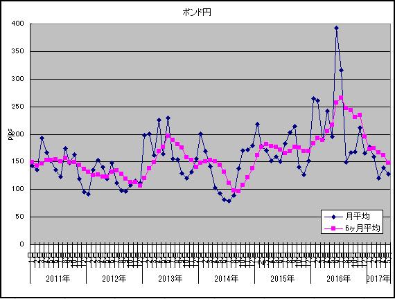 2017年5月ポンド円