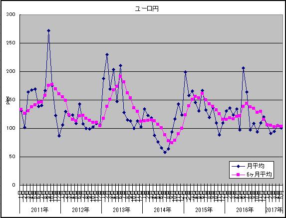 2017年5月ユーロ円