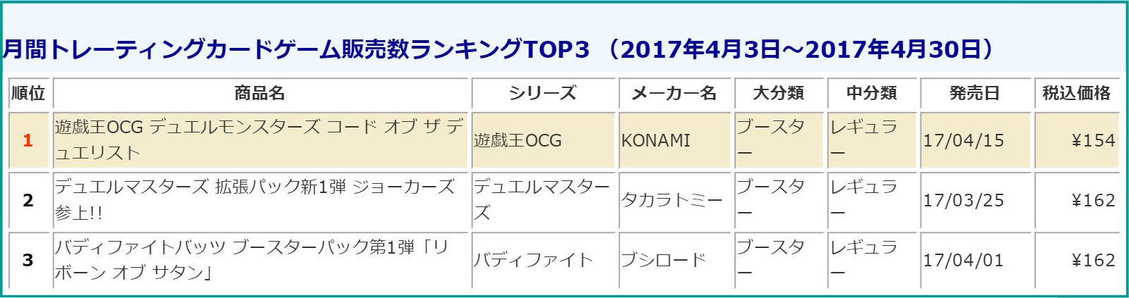 tcg-sales-ranking-201704-monthly-media-create-170512.jpg