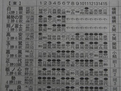 20170724・相撲06・番付東上位