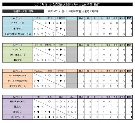 千葉県少女交流大会予選リーグ結果